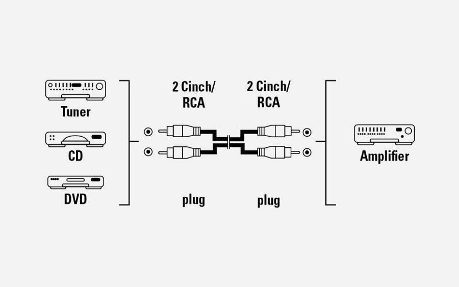 Audio kabel 2RCA-2RCA 2.5 m 43319