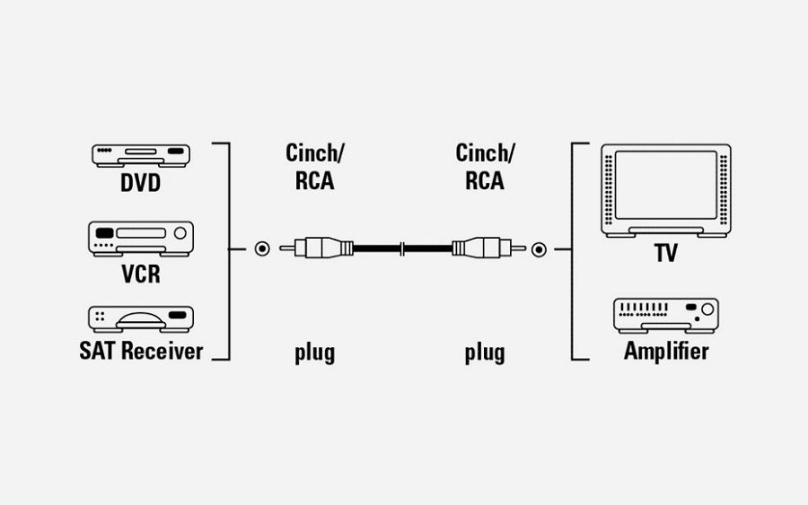 Video kabel RCA - RCA 2 m 43141
